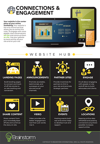 Website Hub Infographic